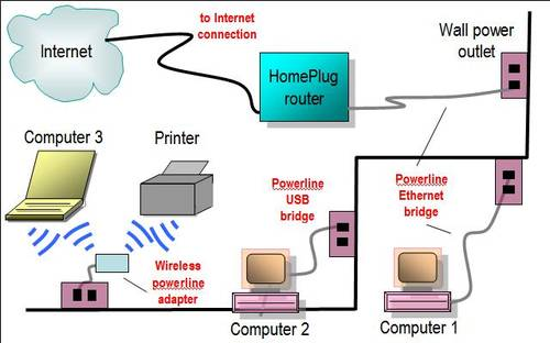 Сеть через проводку от HomePlug Powerline