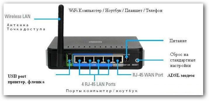 router_dlink_320