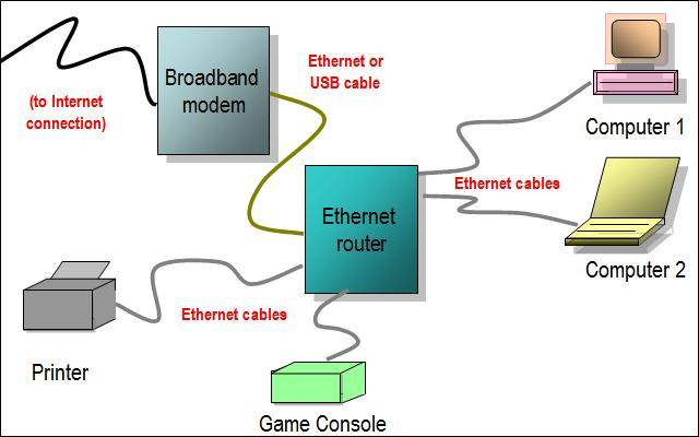 Общая схема для домашней Ethernet сети