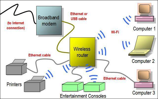 макет для домашней WiFi сети
