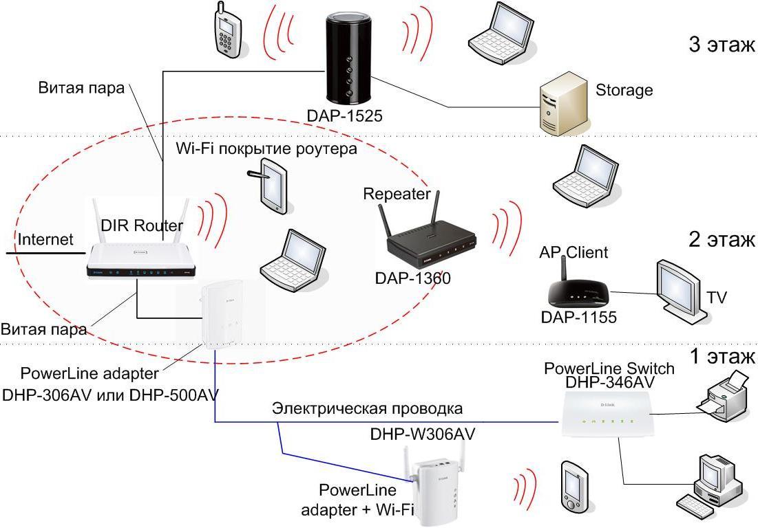 wifi сеть на 2-3 этажа