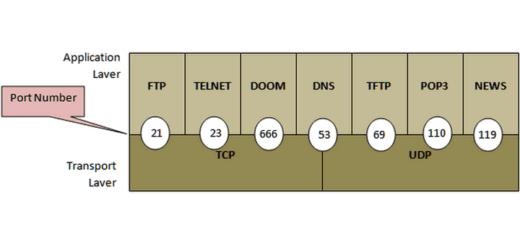 tcp и udp порты