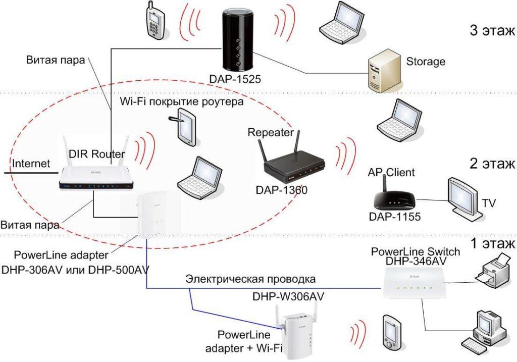 Как сделать дома wi fi без роутера - ОКТАКО