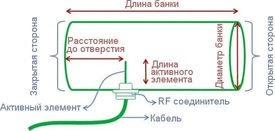 Оптимальные длину и диаметр для определенной частоты