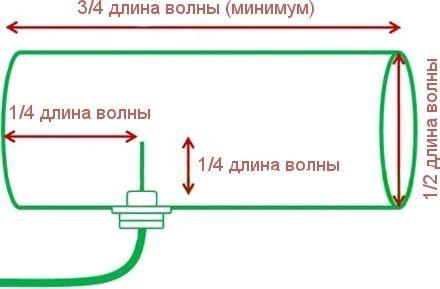 Расположение элементов