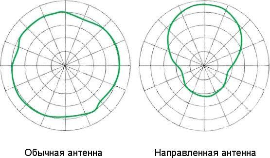 Излучения обычной антенны по сравнению с направленной антенной