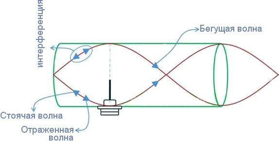 схематическая работа антенны
