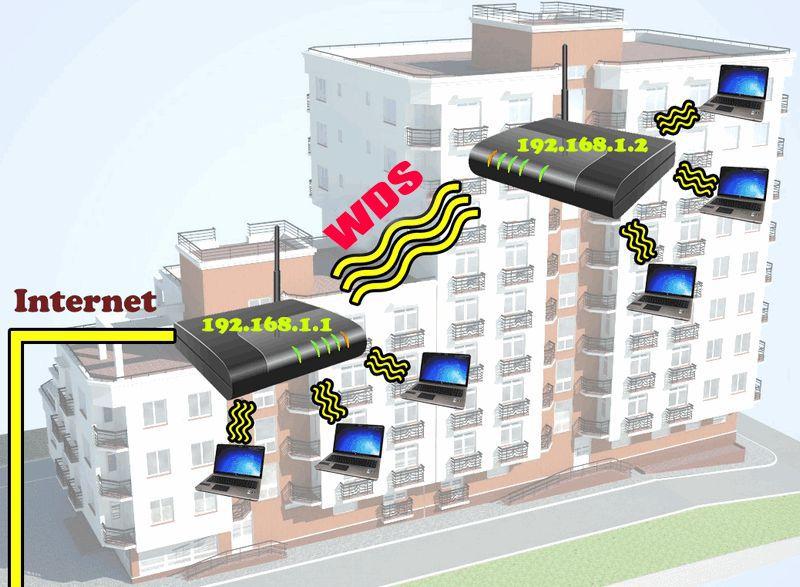 технология WDS