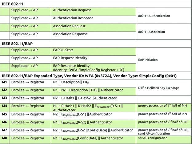 Протокол аутентификации WPS
