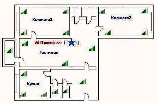 оптимальное расположение Wi-Fi-роутера - в центре