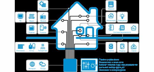 схема умного дома или smart house