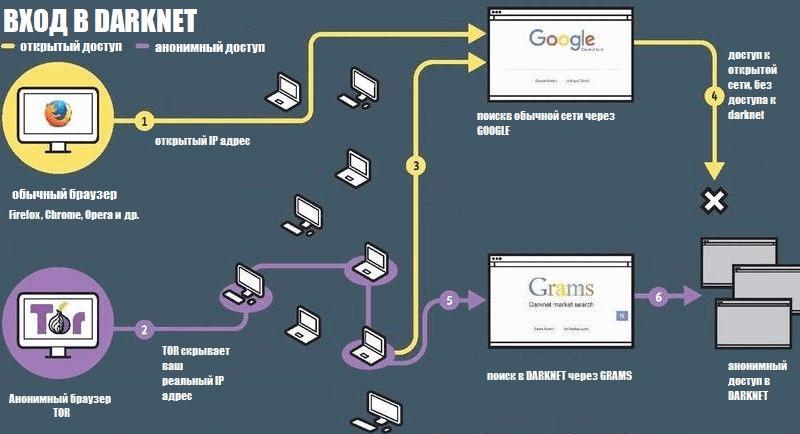доступ в darknet через TOR