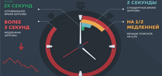 скорость загрузки страниц сайта