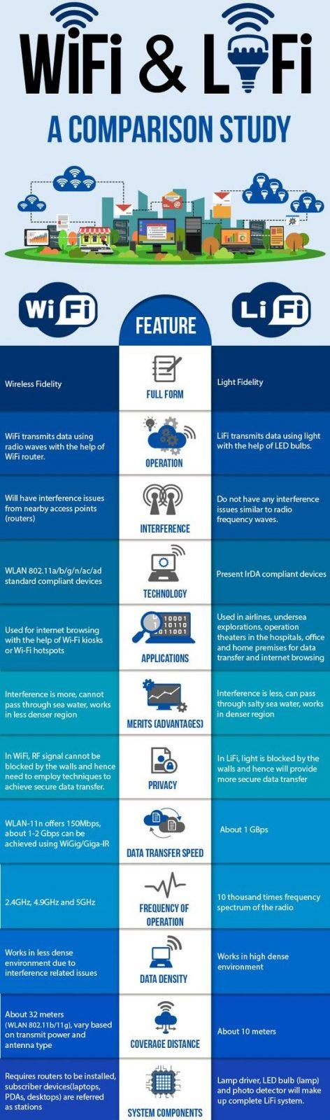сравнение wifi и lifi
