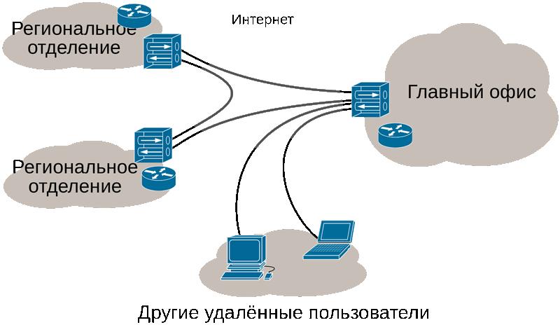 vpn связывает удаленные филиалы