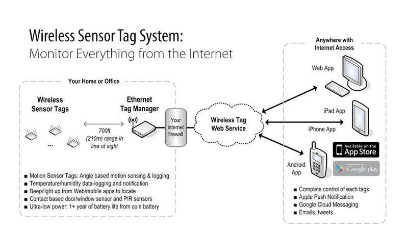Система дистанционного мониторинга и контроля