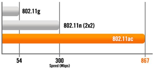 скорость 802.11ac