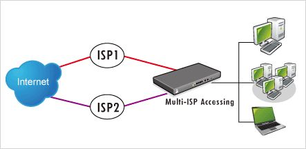Multi WAN - резервный Интернет канал
